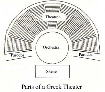 Essay About Elizabethan Theatre Diagram on home theater design example